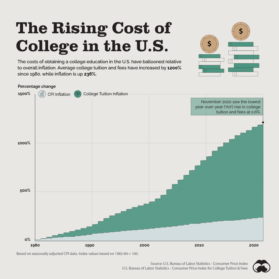 average cost of college in the U.S.