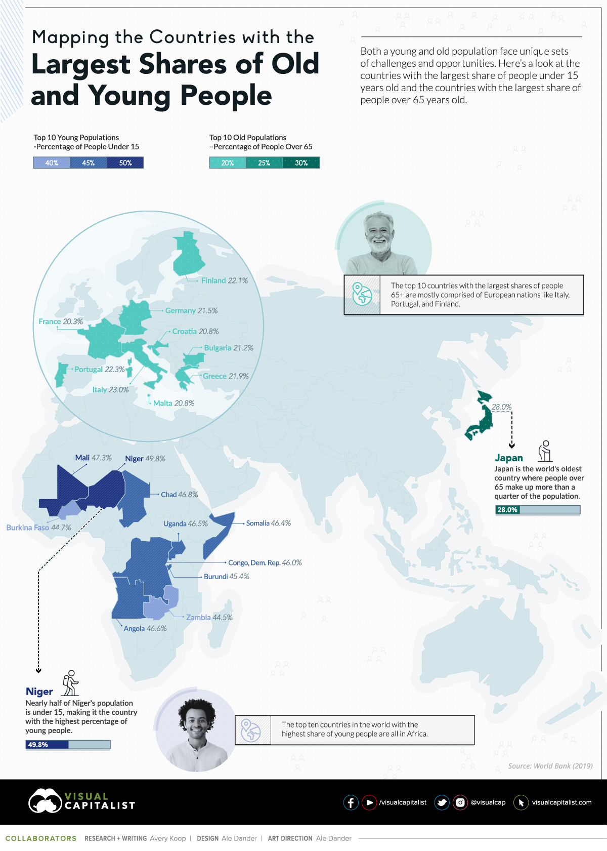 Mapping the World's Youngest and Oldest Countries
