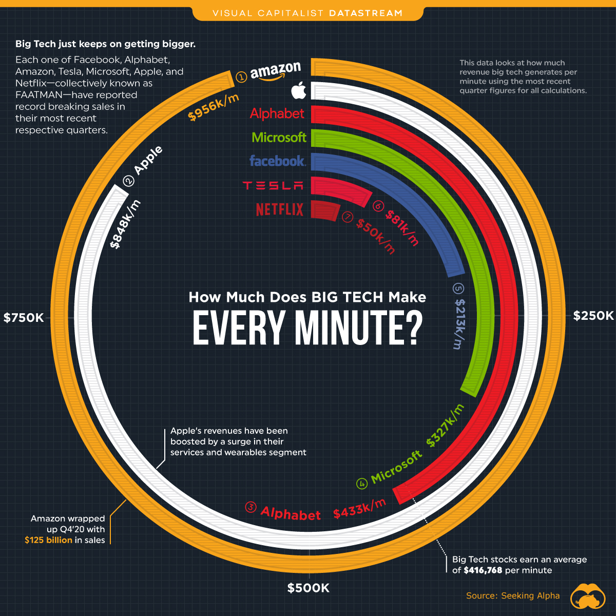 How Much Does Big Tech Make Every Minute – Visual Capitalist ...