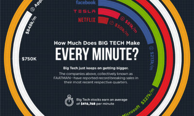 big tech revenue per minute