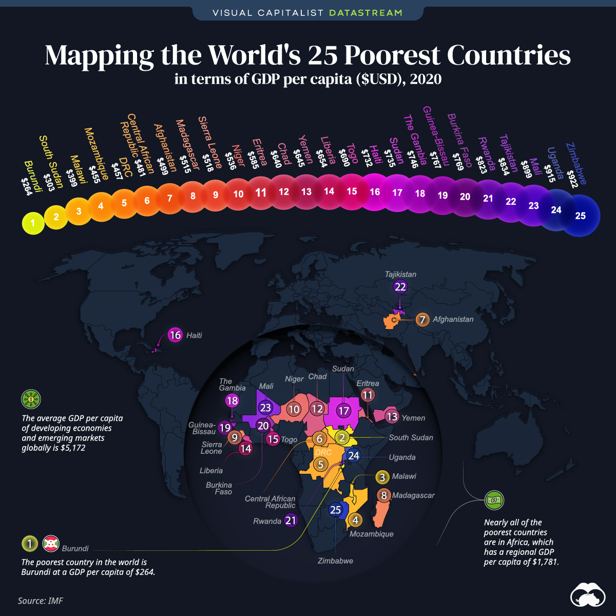 poorest countries by GDP per capita