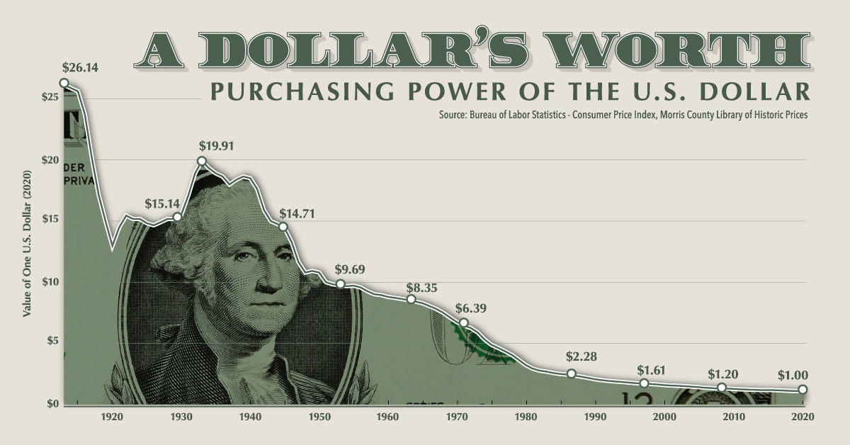 Visualizing the Purchasing Power of the U.S. Dollar Over Time