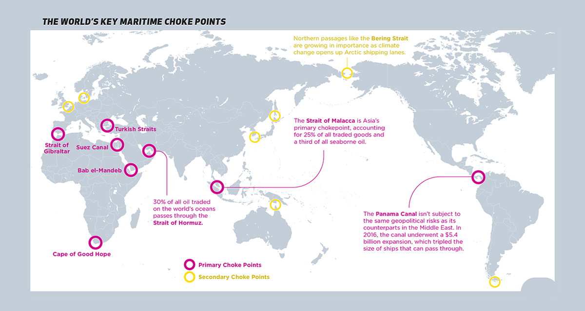maritime choke points
