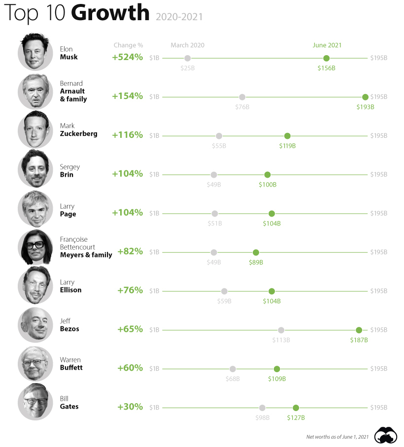 richest people in the world growth 2021