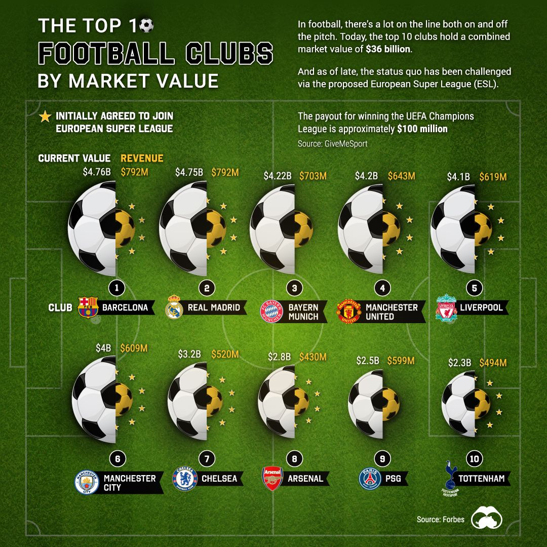 football clubs by market value