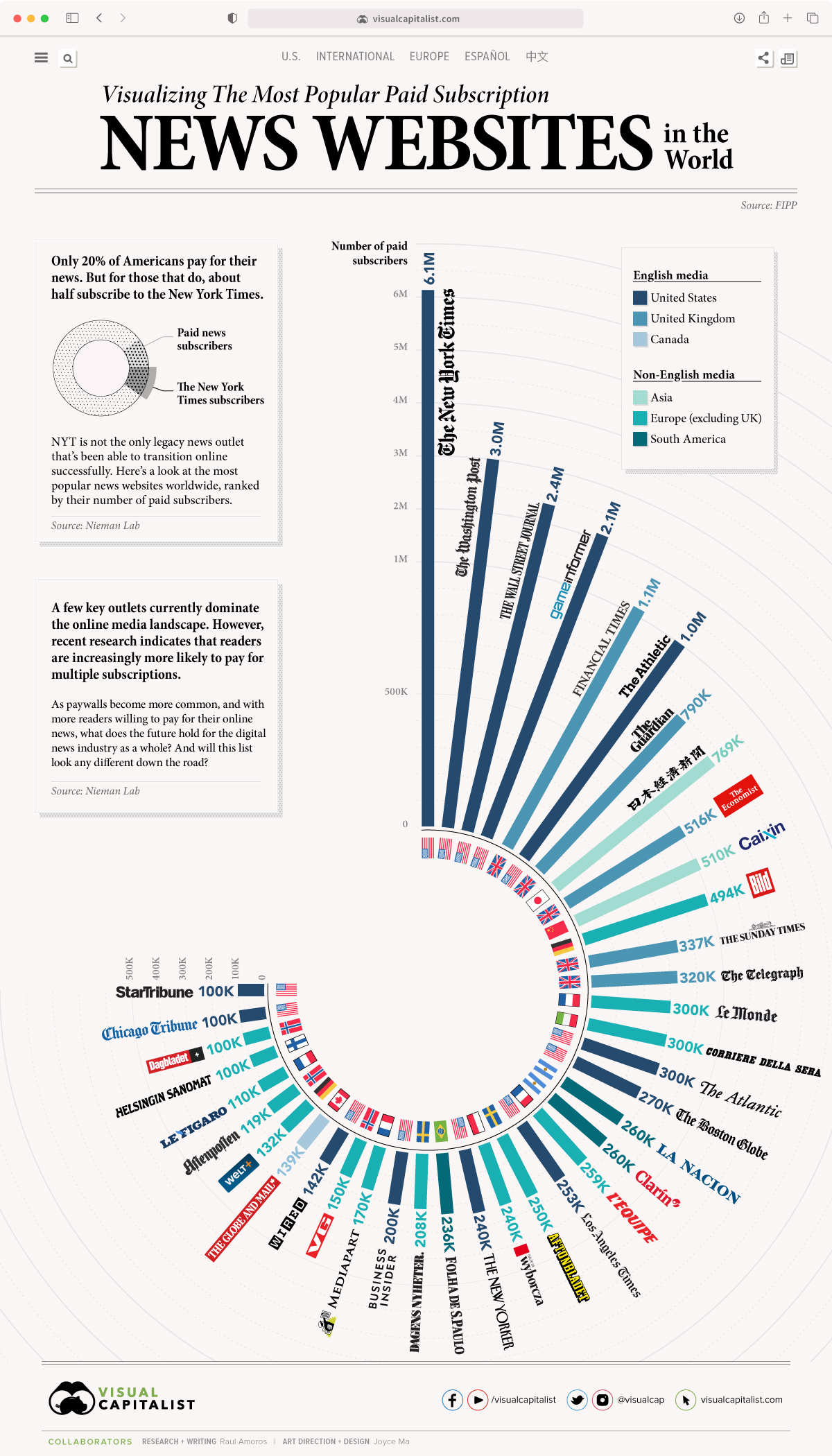 Visualizing the Most Popular Paid Subscription News Websites