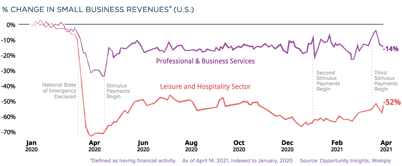Small Business Recovery Supplemental - Business Revenues