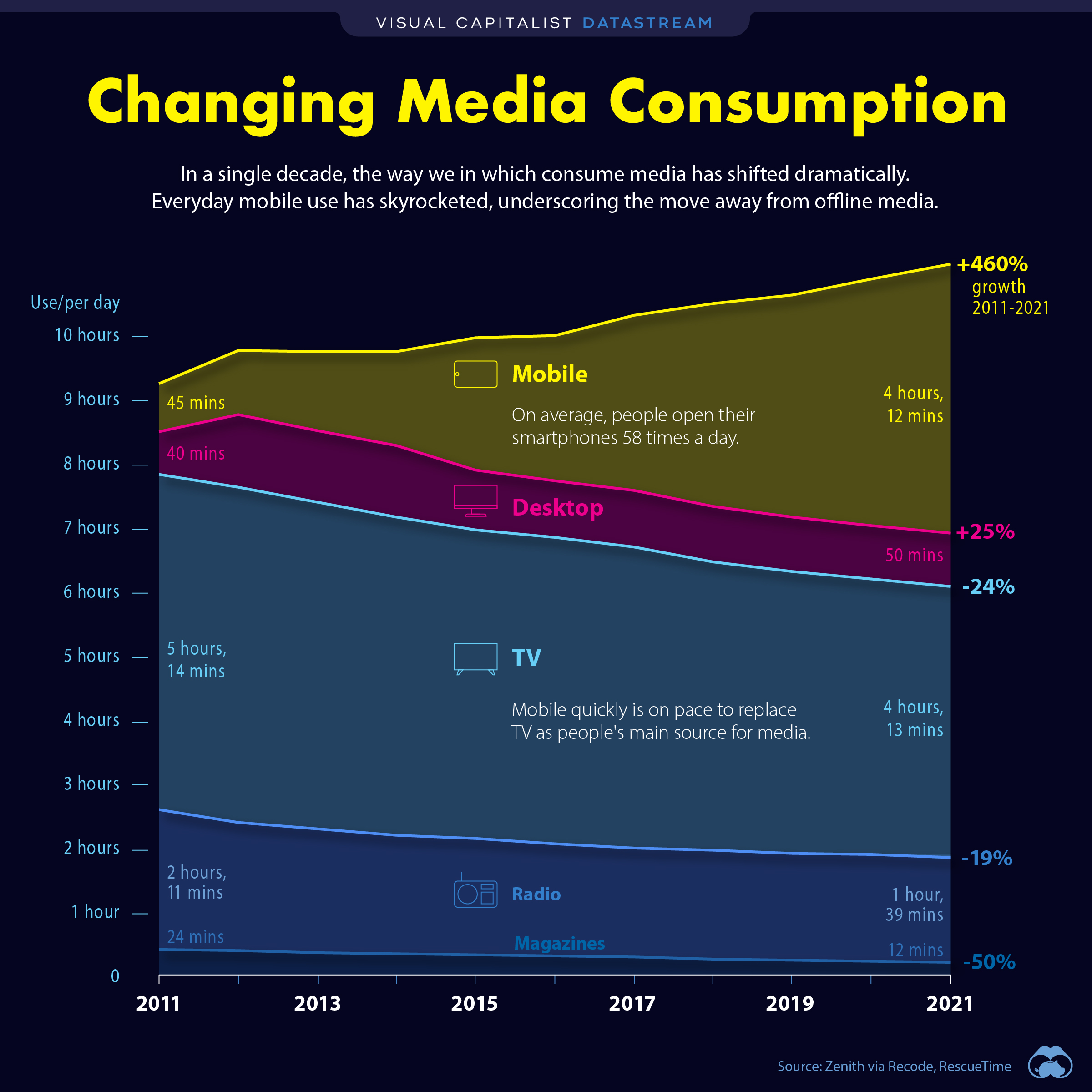changing media consumption