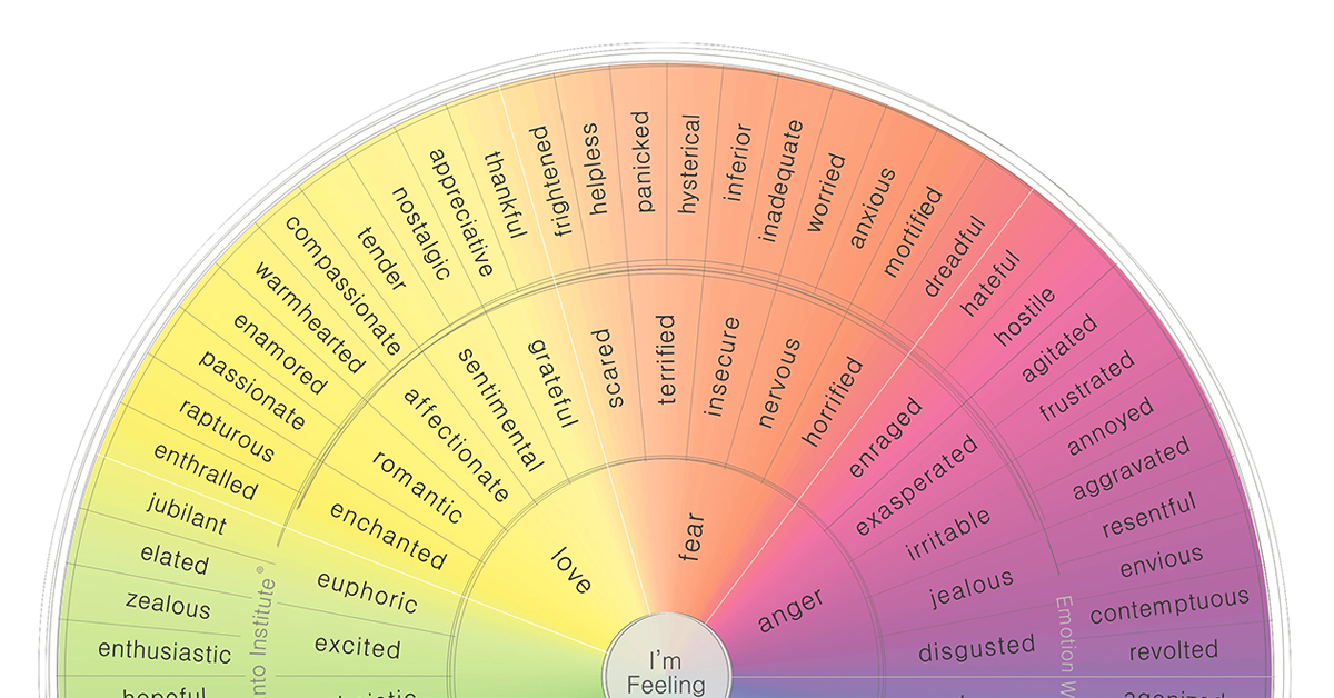 visual guide to human emotions wheel