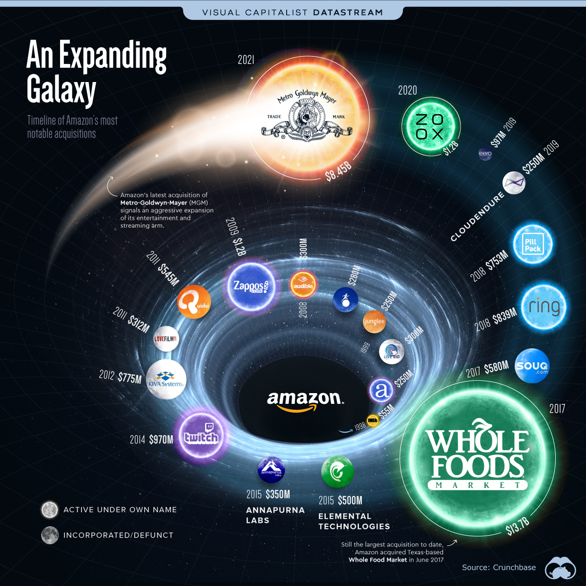 Most Notable Acquisitions by Amazon