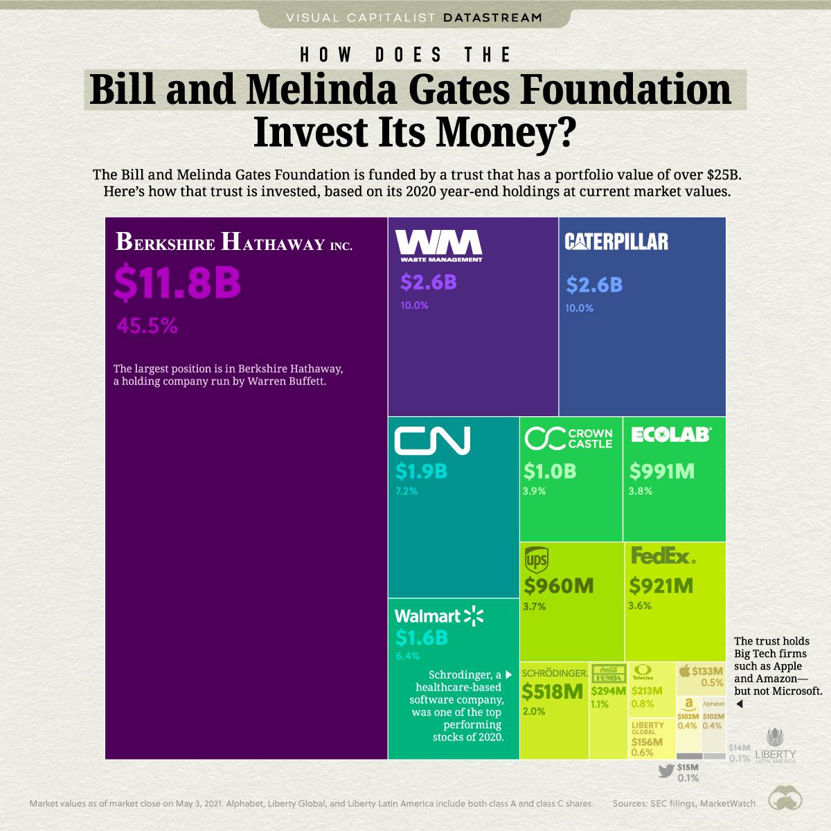 ¿Cómo invierte su dinero la Fundación Bill y Melinda Gates?