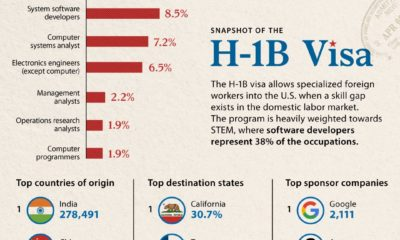The H-1B Visa in Charts