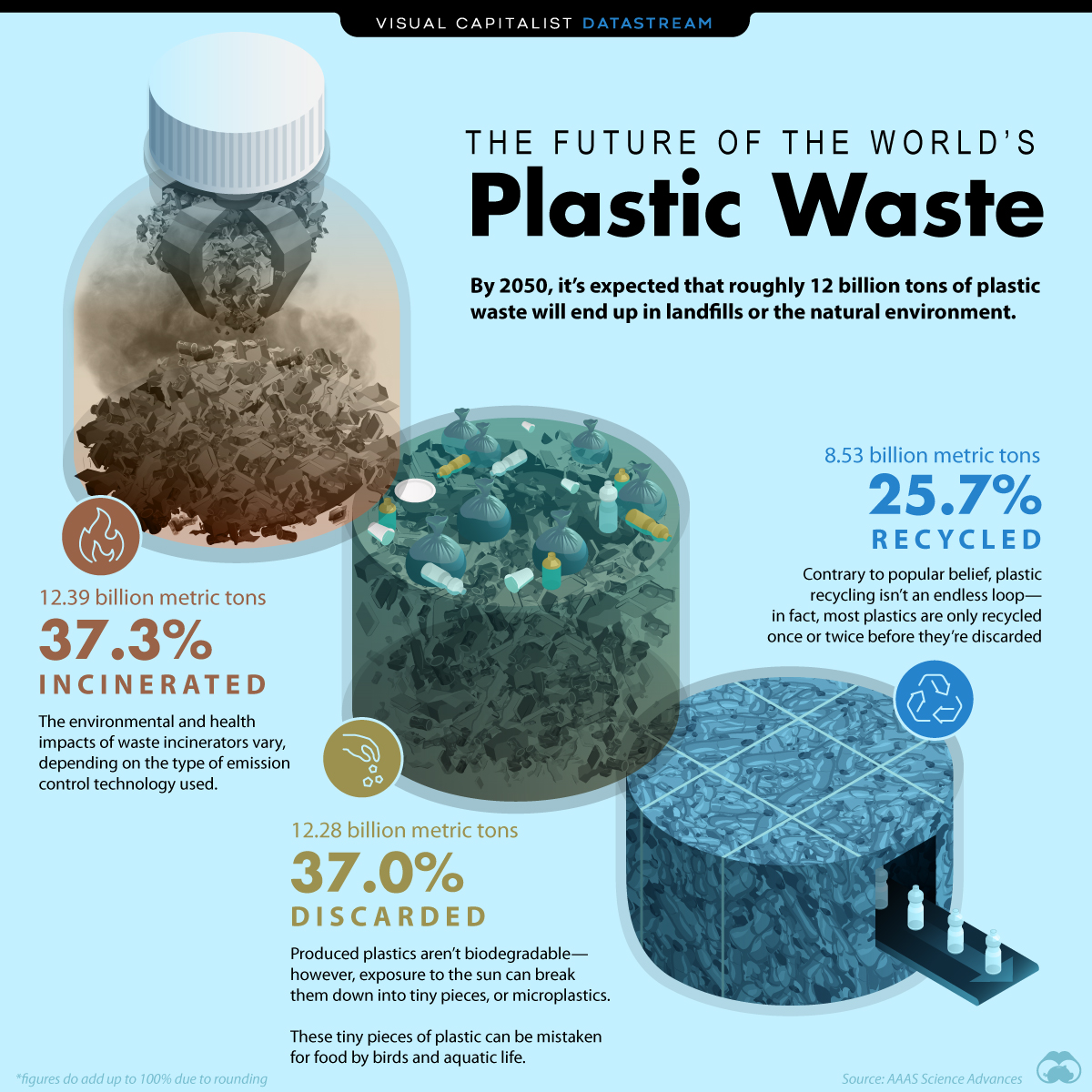 The World's Plastic Waste