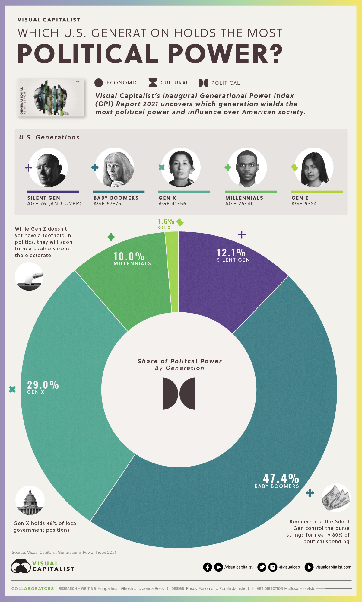 GPI 2021 Political Power by Generation