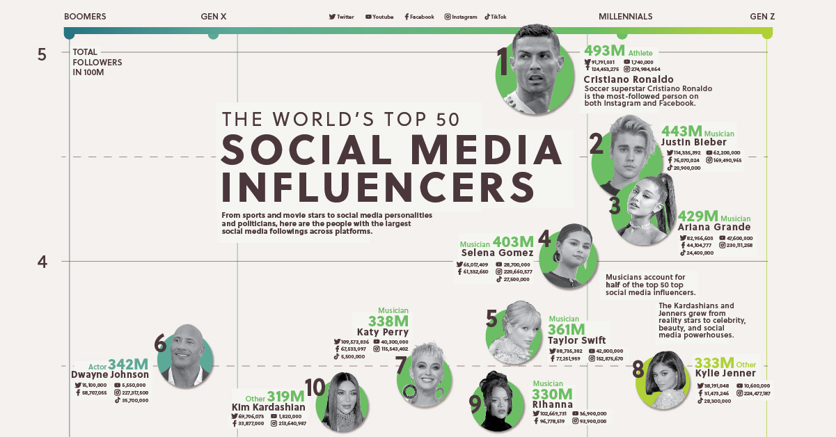 Most-followed social media influencers across Twitter, Instagram, Facebook, YouTube, TikTok, Twitch