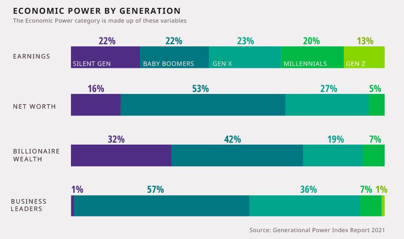 economic power category breakdown