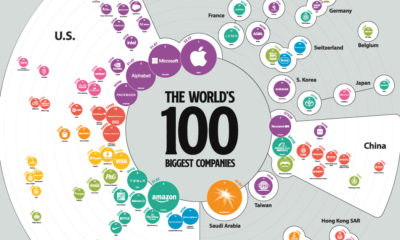 Biggest Companies in the World