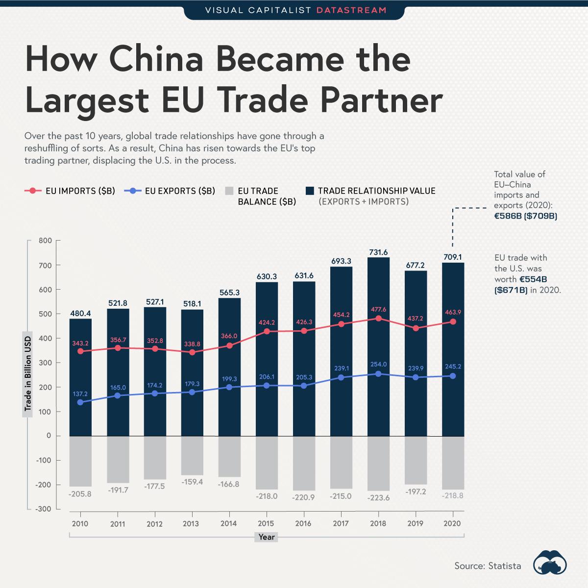 EU-China-Trade-Main