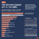 historic tax revenue increases from tax hikes