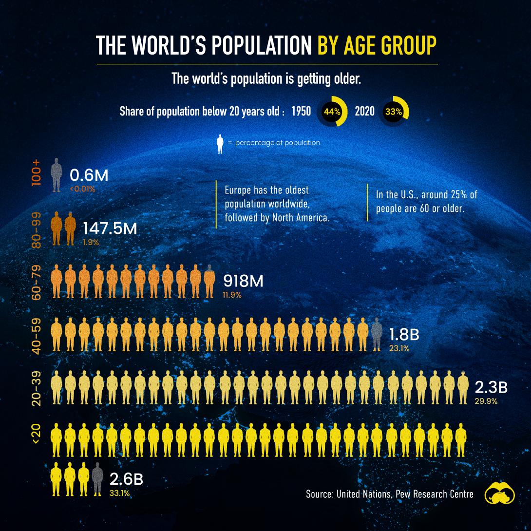 World's Age Distribution