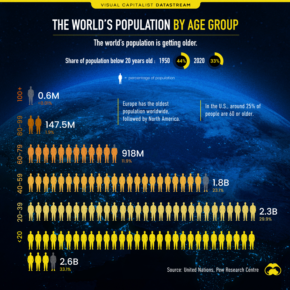 World Population by Age