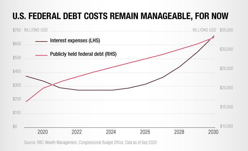 U.S. federal debt costs