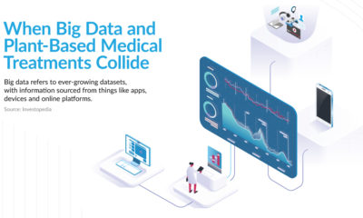 When big data and plant-based medicine collide