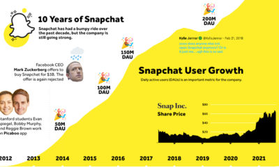 10 years of snapchat