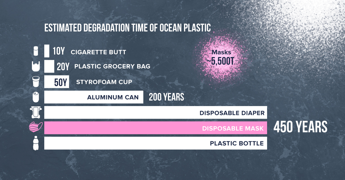 1.6 billion disposable masks entered oceans in 2020, won't biodegrade for 450 years, adding to Great Pacific Garbage Patch