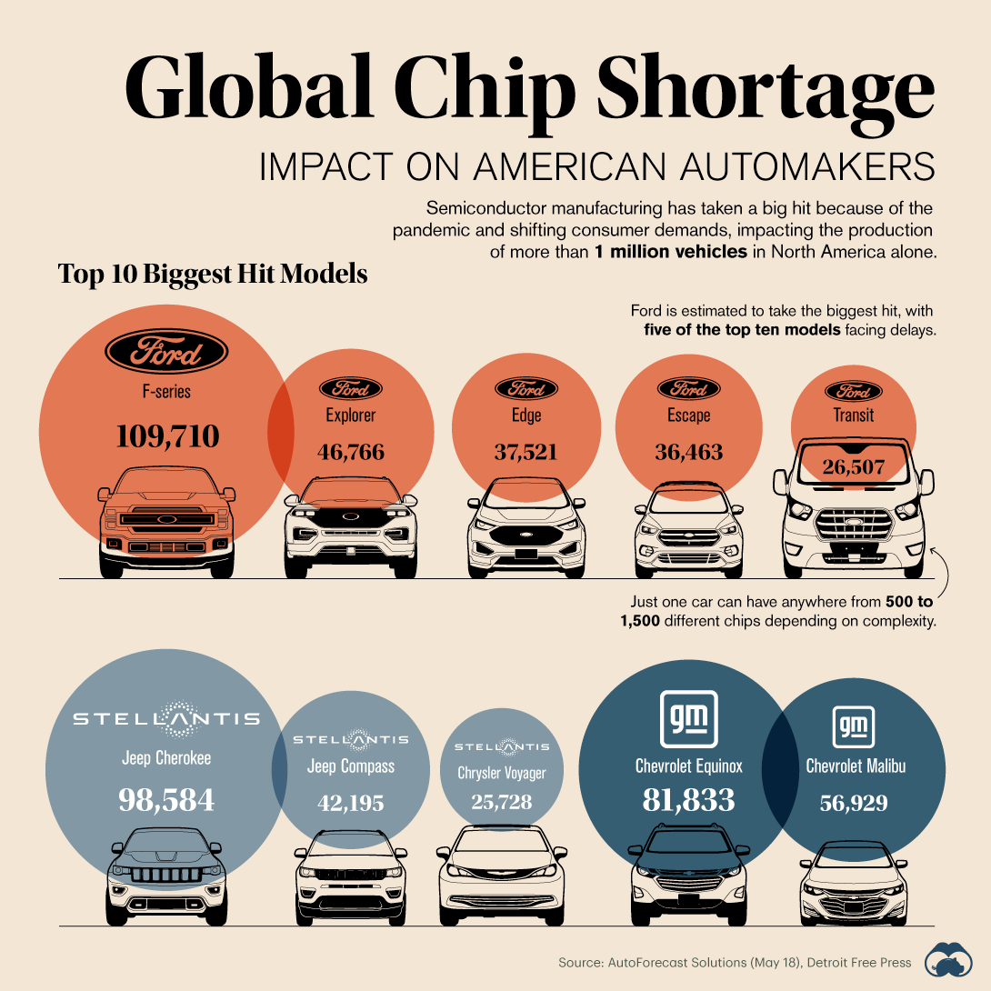 Global Chip Shortage Impact Feed