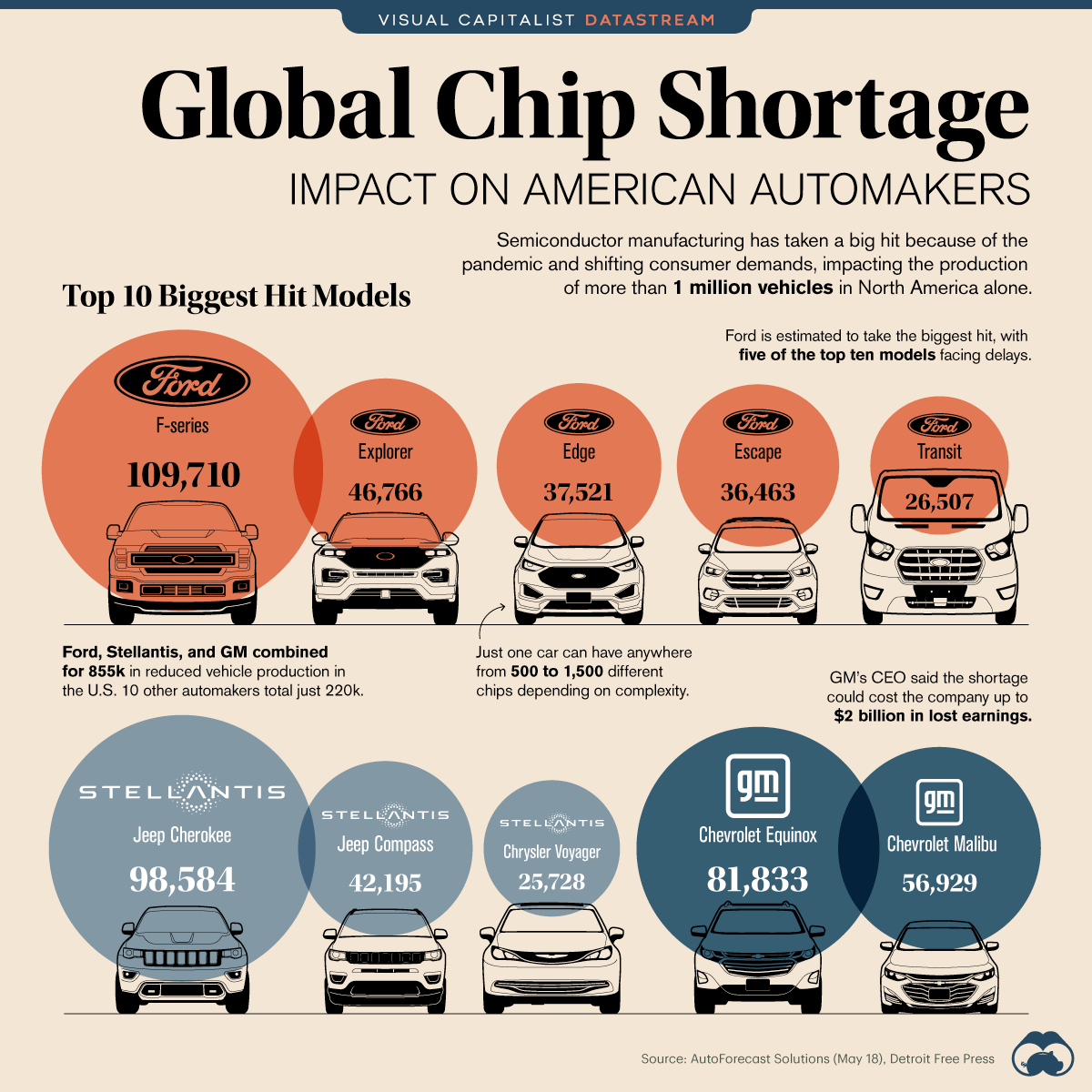 Global Chip Shortage Impact Automakers