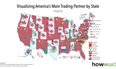 us states trading partners