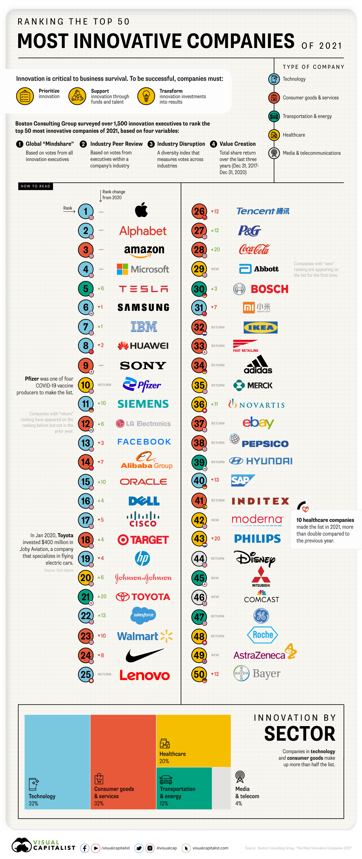 Top 50 Most Innovative Companies 2021