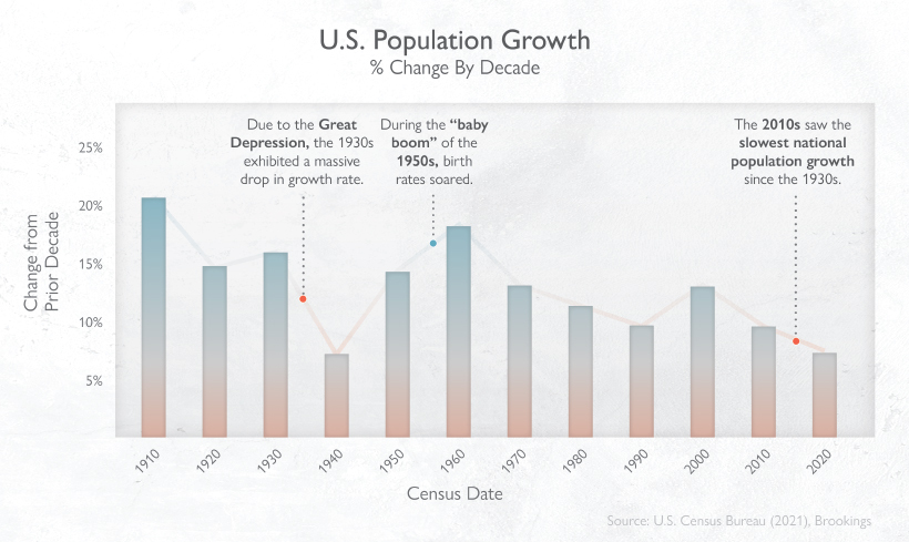 US Population Growth % Change by Decade