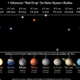 Gravitational Pull of the Planets