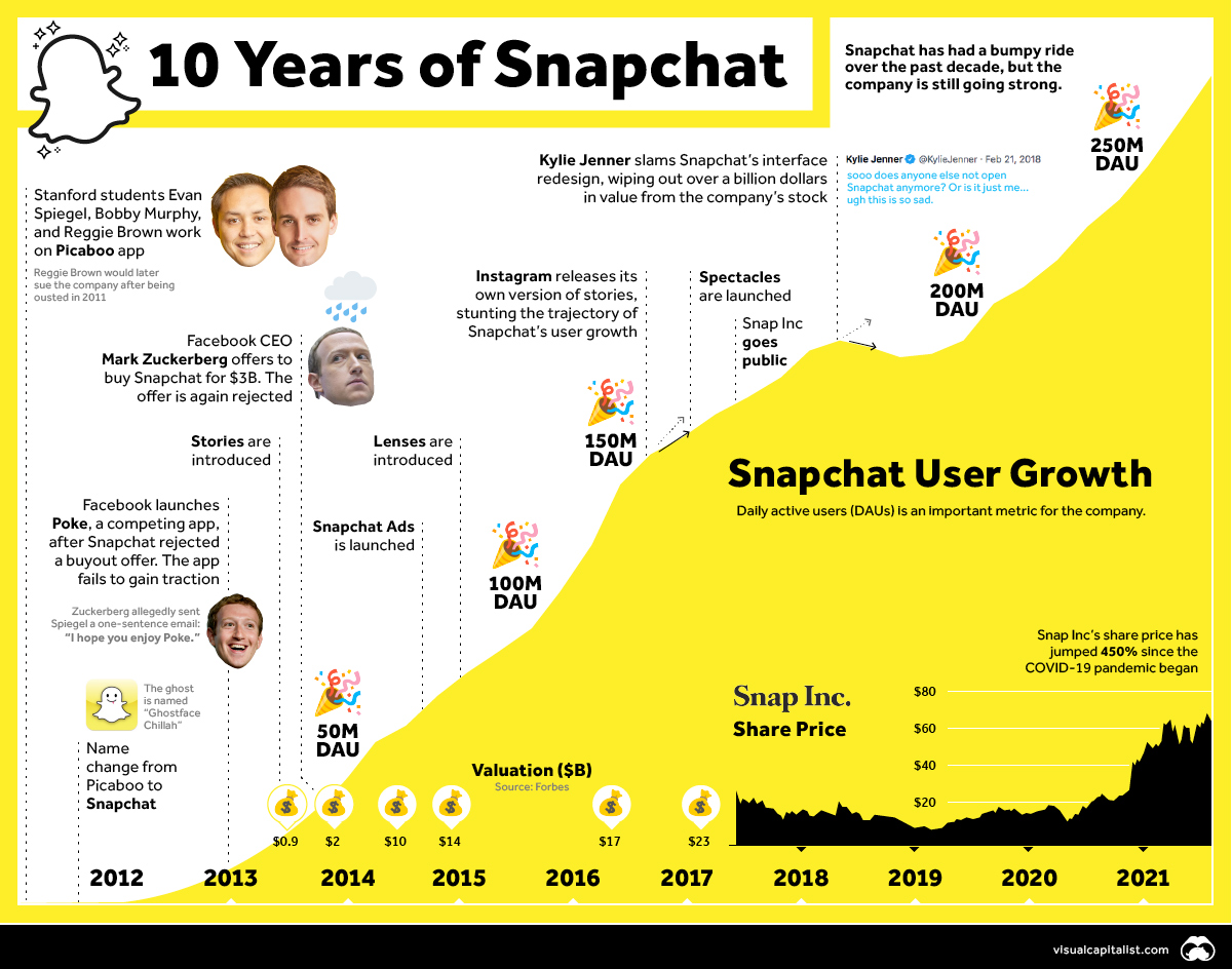 Timeline: 10 years of snapchat