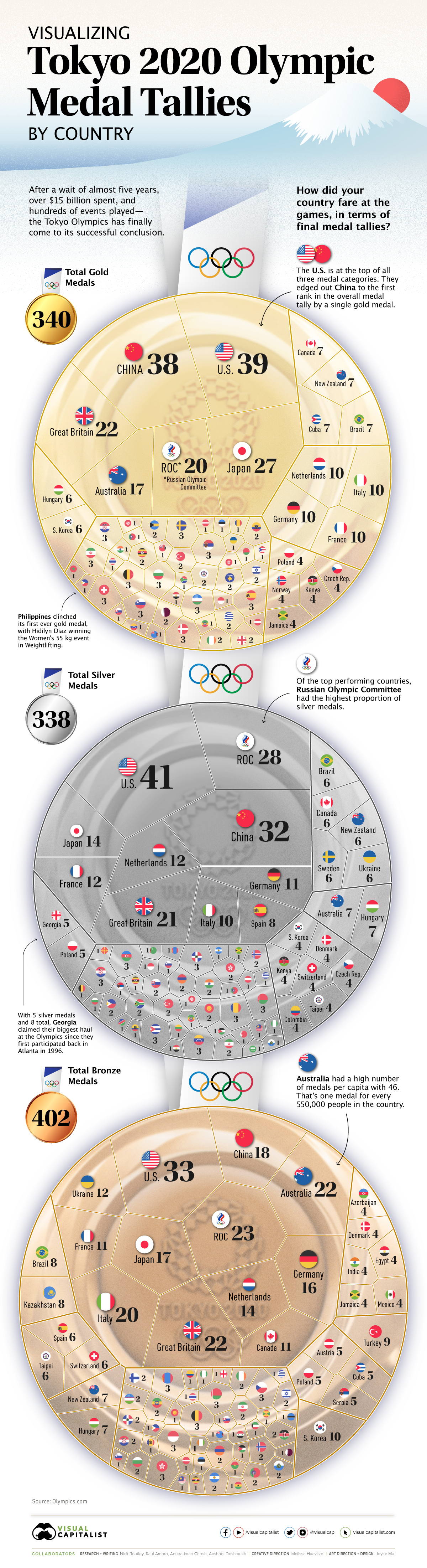2020 Olympic Medal Count