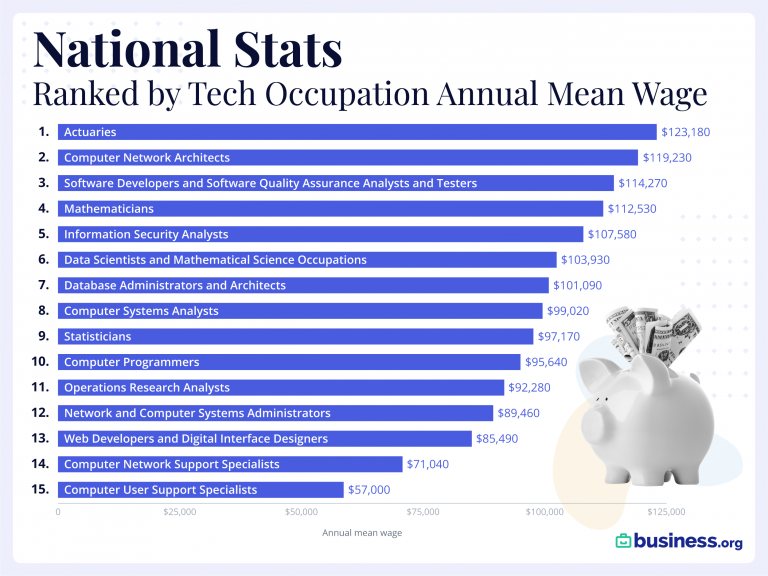 The highest paying tech jobs in the United States