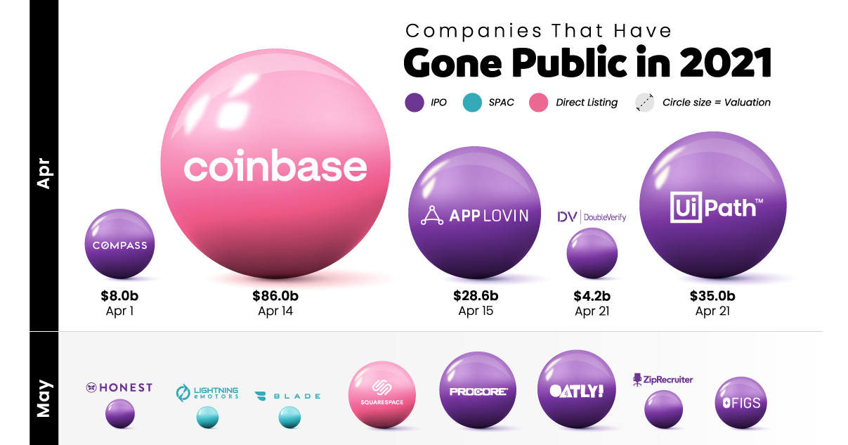 Companies Going Public in 2021 08 Share