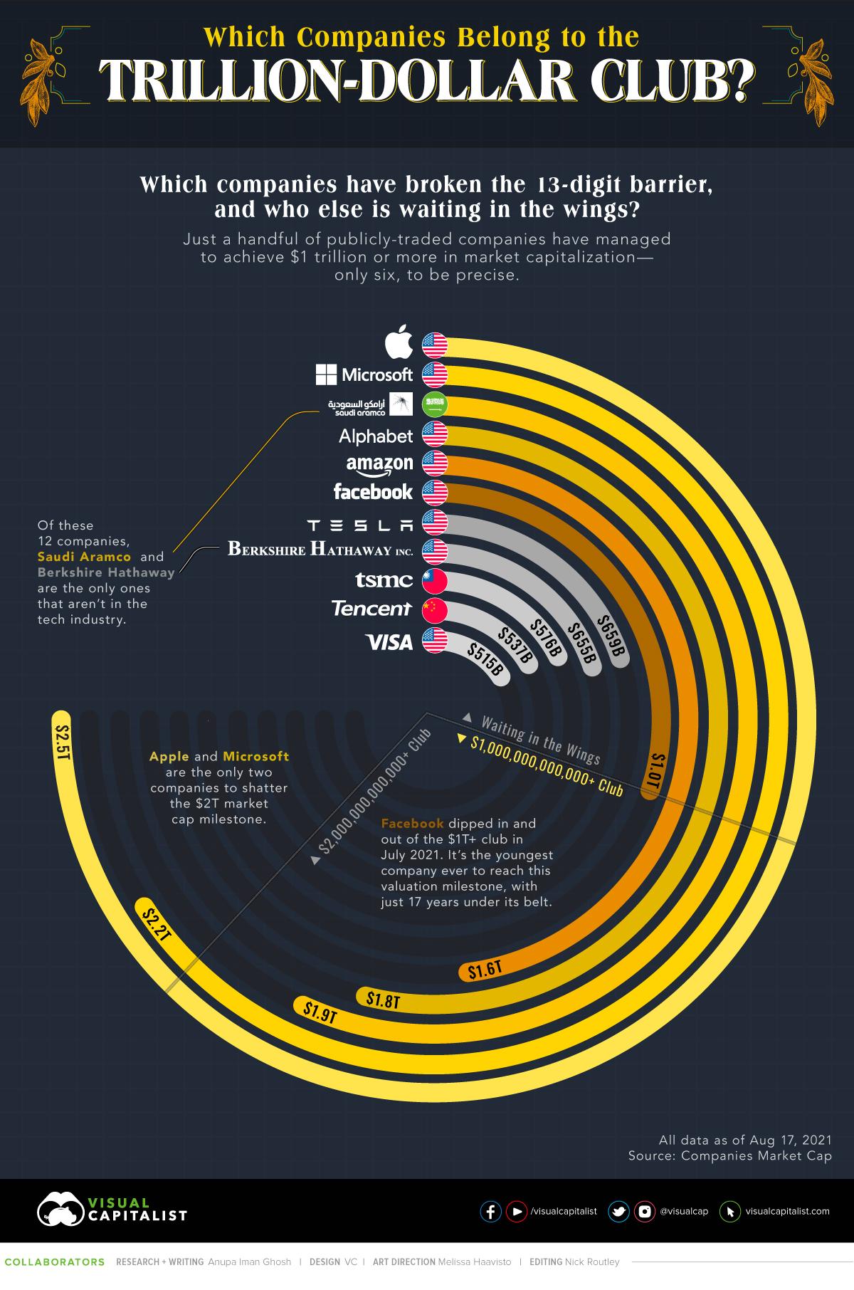 Companies in the Trillion-Dollar Club Main