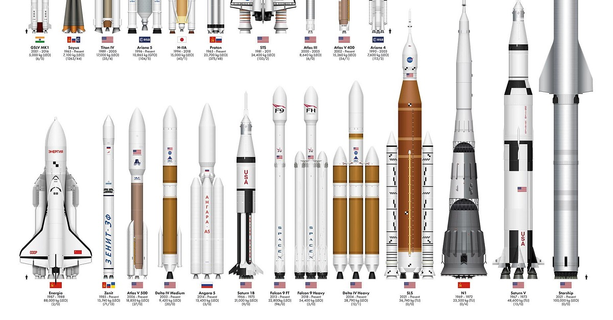 Comparing the Size of The World's Rockets Share