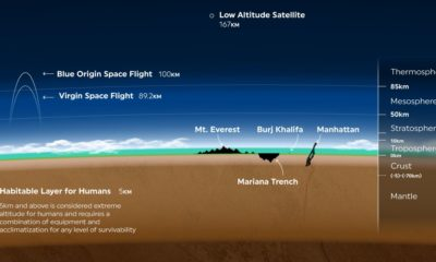 Atmosphere to Scale