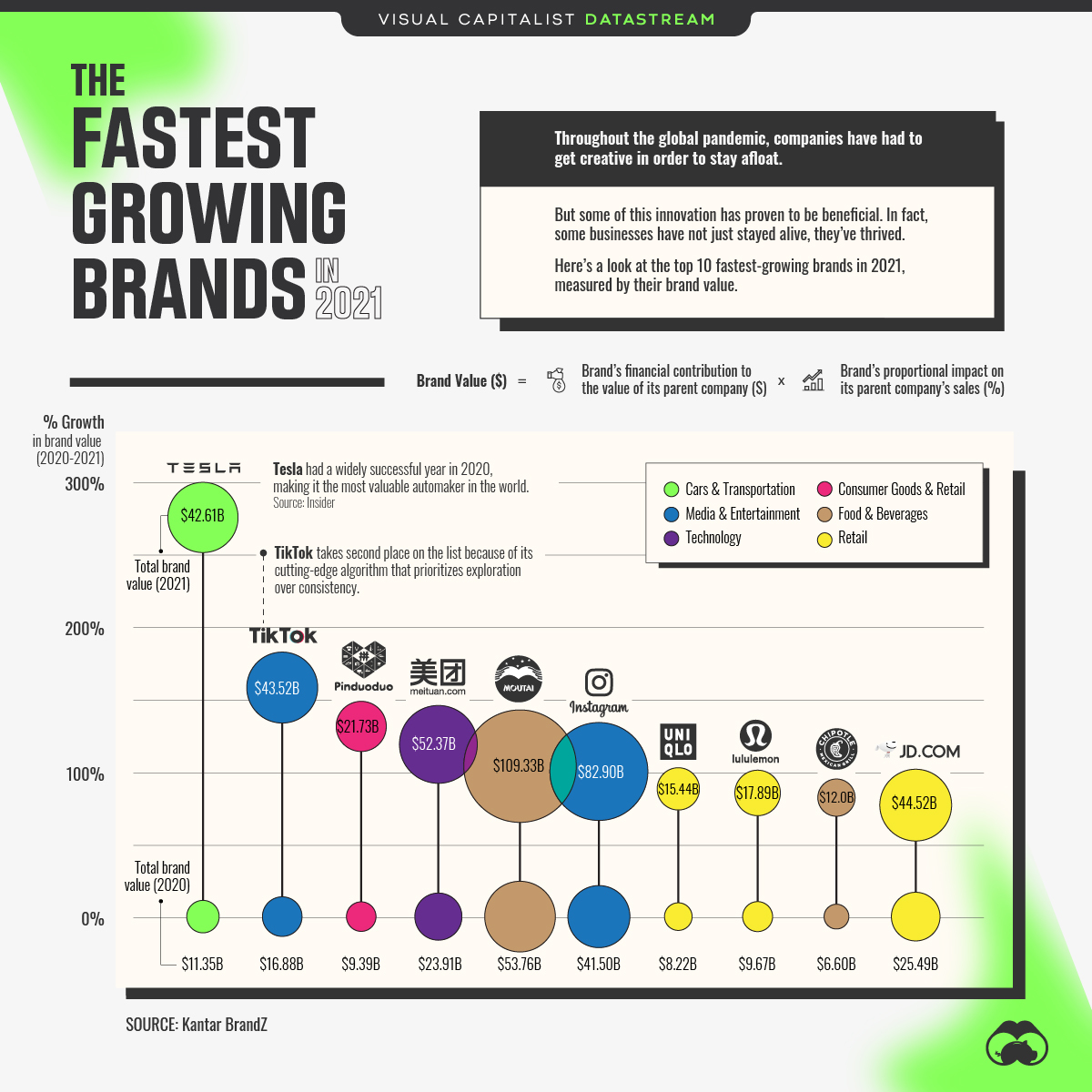 Fastest Growing Brands in 2021