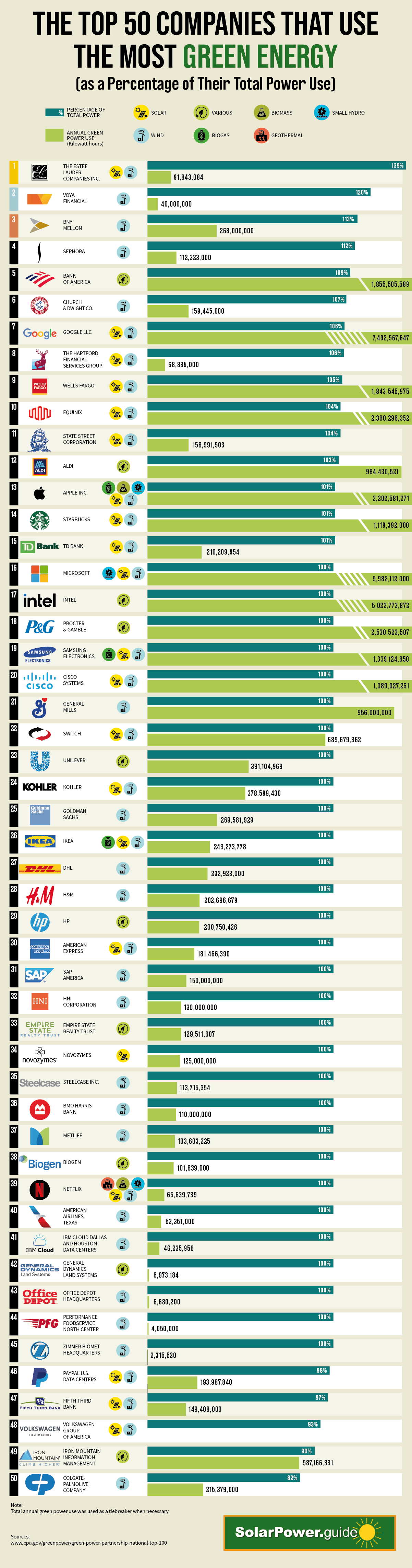 The 50 Companies Using the Highest Percentage of Green Energy