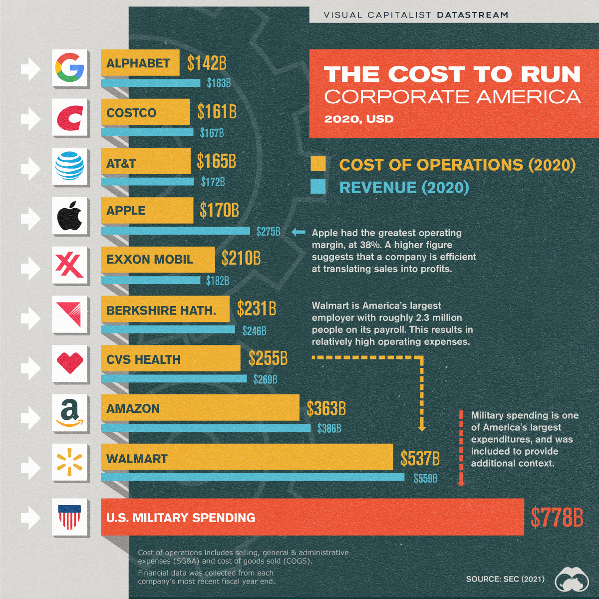 The cost to run big business