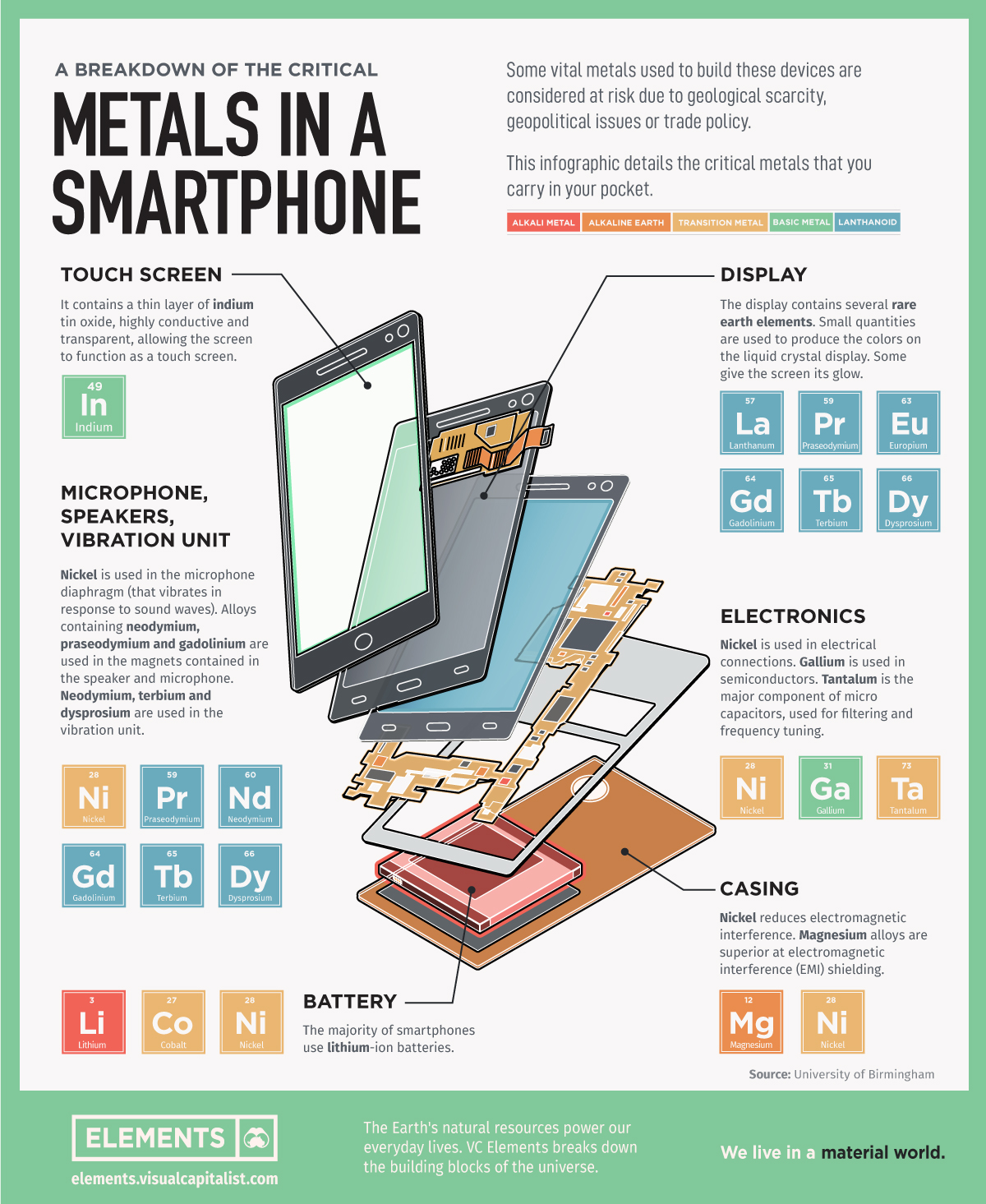 A Breakdown of the Critical Metals in a Smartphone