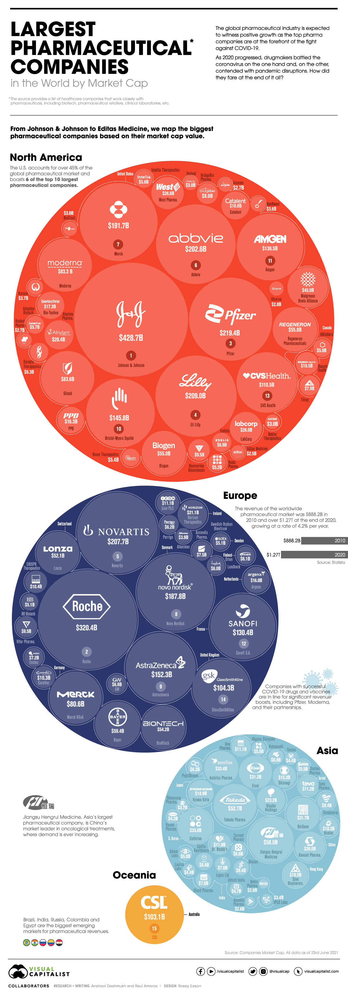 Bubble map of the largest pharmaceutical companies in the world