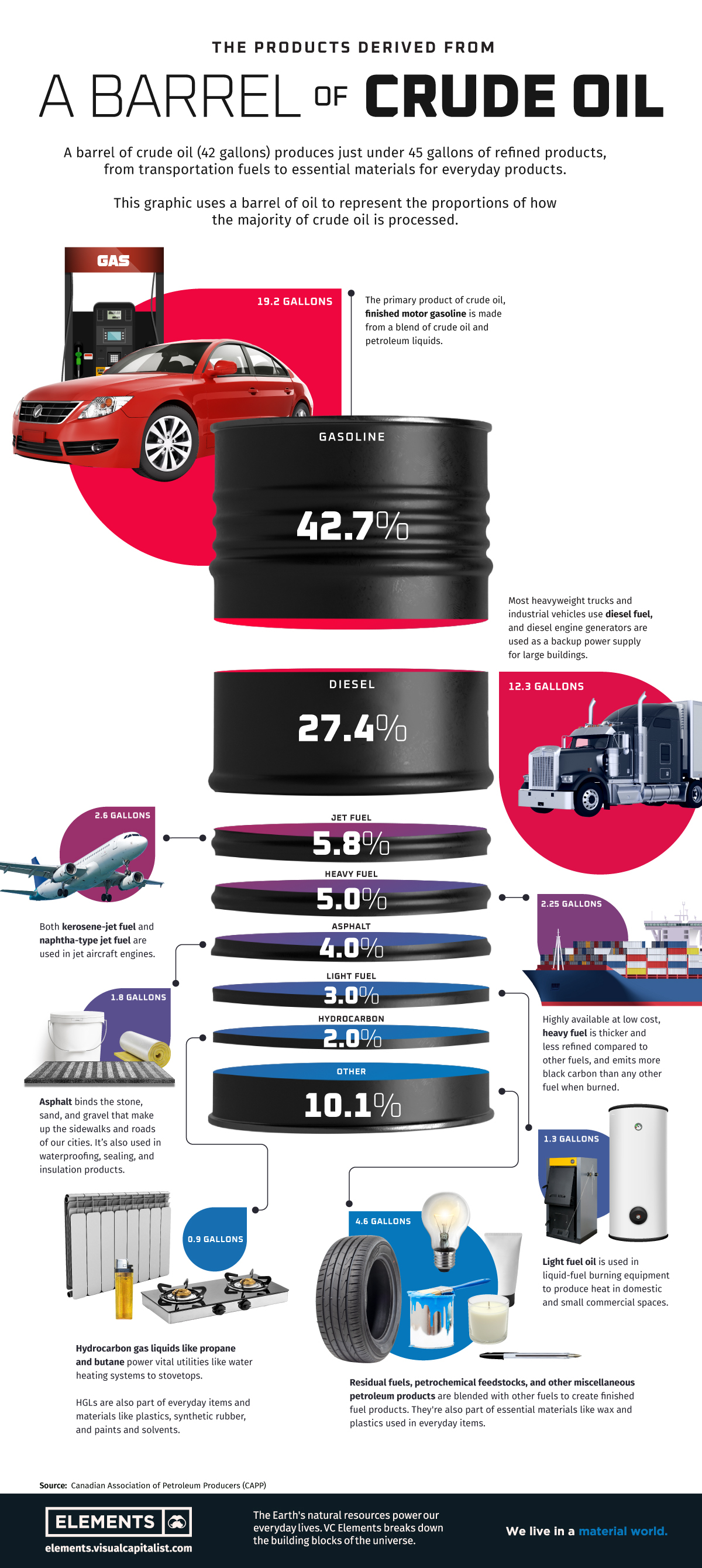Infographic: What's Made from a Barrel of Oil?