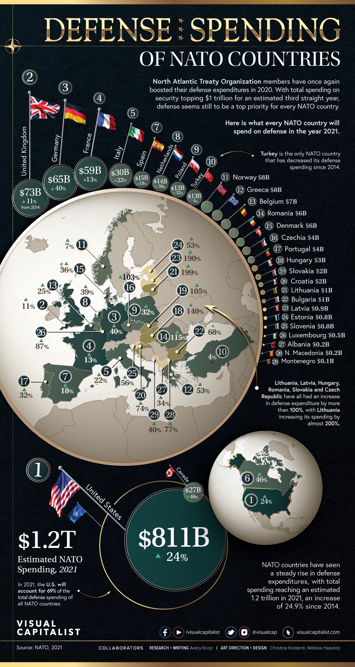 Visualizing NATO Defense Spending by Country