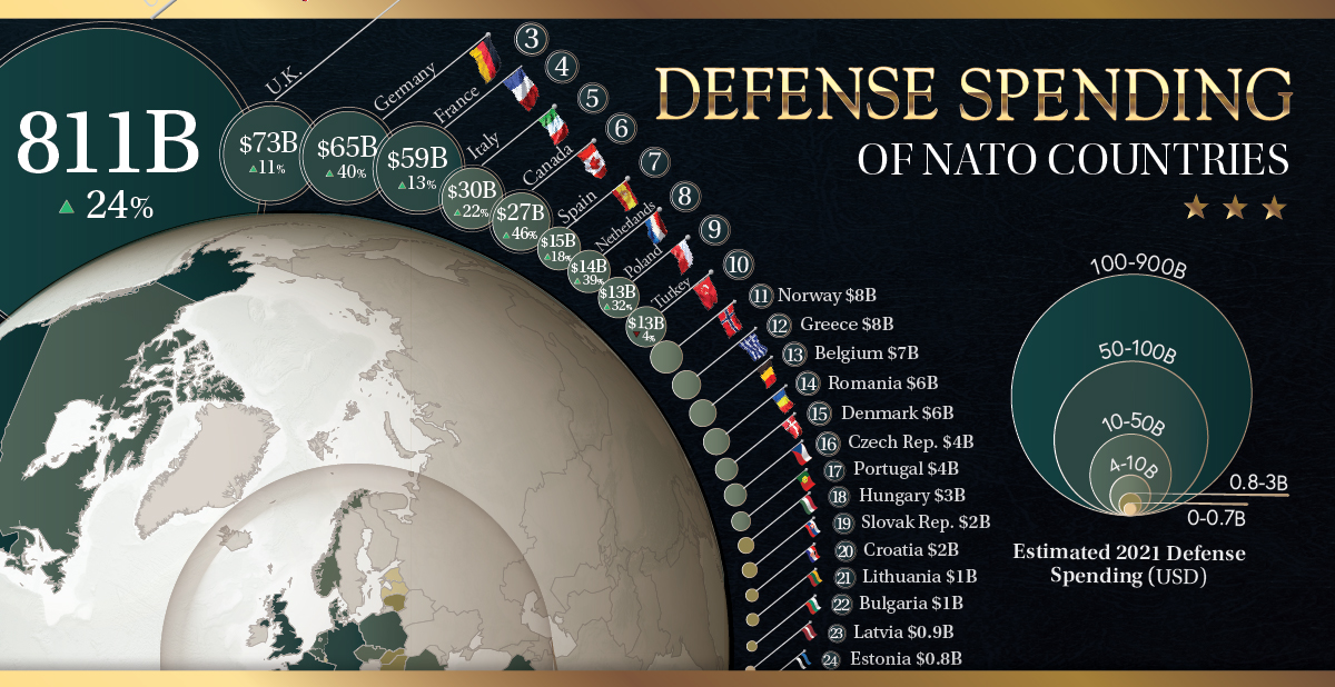 Visualizing the Defense Spending of Each NATO country